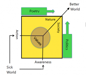 A model for Phil Barton's practice, building a healthier world through nature and society, awarness and action, poetics and politics.